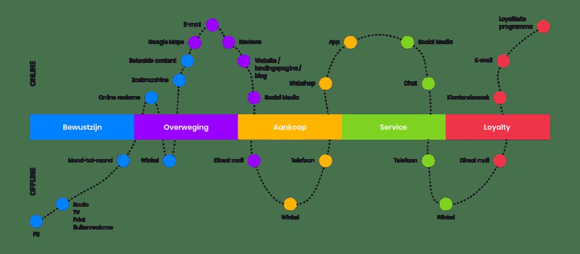 Customer journey connectie offline  online