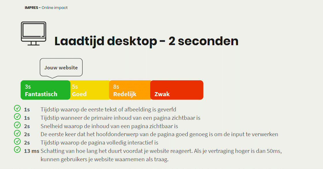 SEO scan websitesnelheid