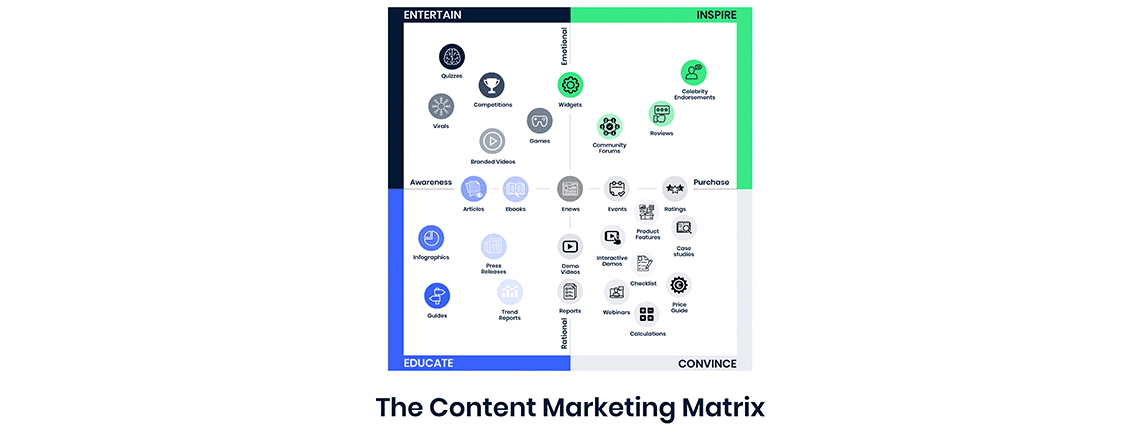 Content Marketing Matrix - Blog IMPRES