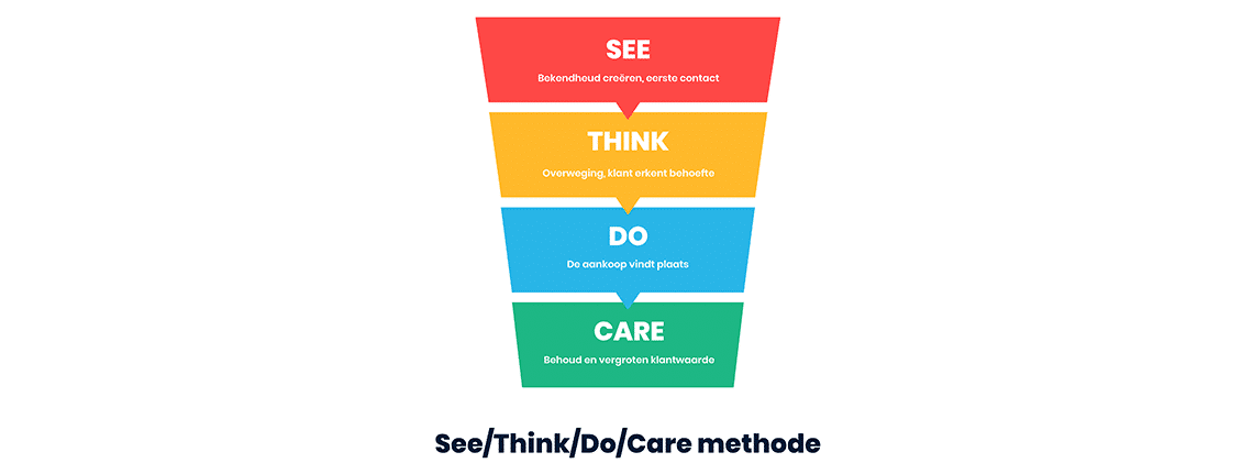 See Think Do Care - Customer Journey - IMPRES