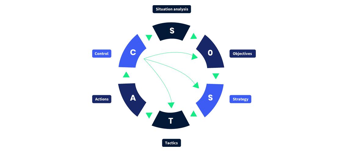 sostac methode
