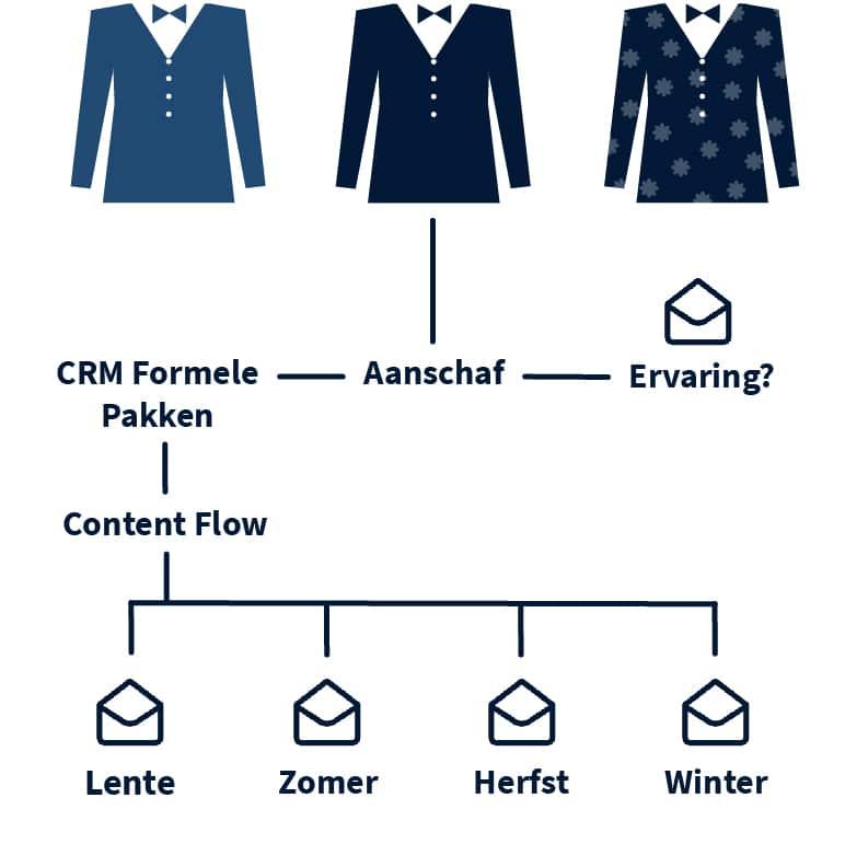 emailmarketing flow uitleg afbeelding