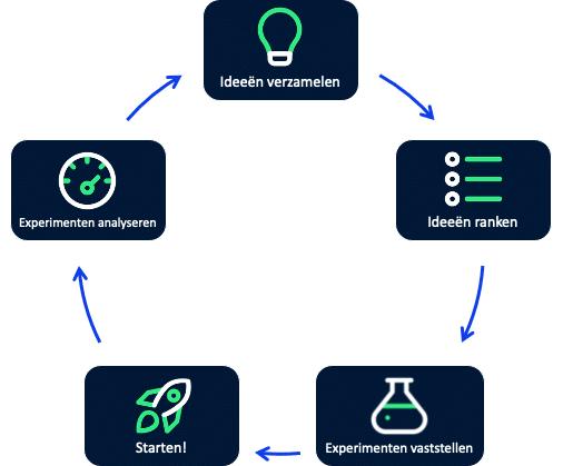 De 5 stappen die we doorlopen bij Growth Hacking